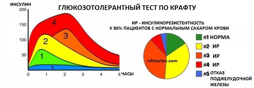 Инсулинорезистентность Анализ на углеводный обмен Доктор Ник анализы крови